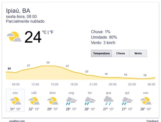 Não há previsão de chuva para essa sexta-feita (09). (Reprodução Weather.com)